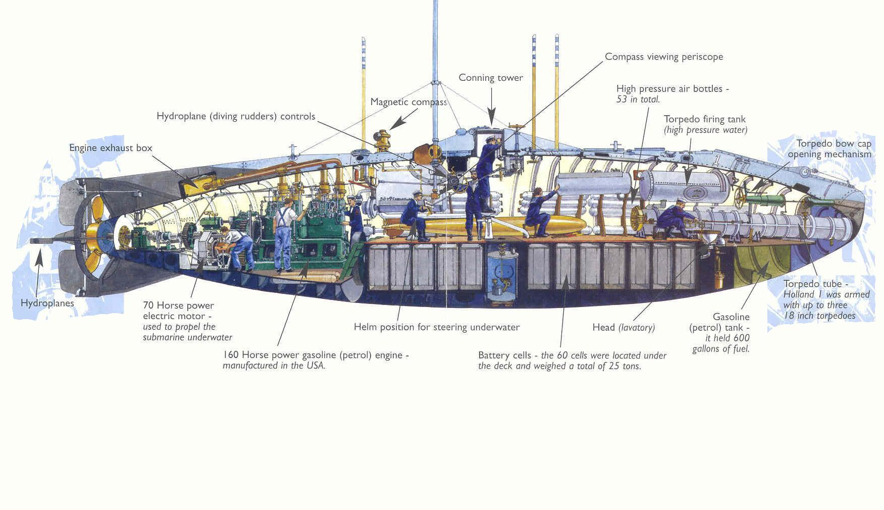 HMS Holland 1 cutaway