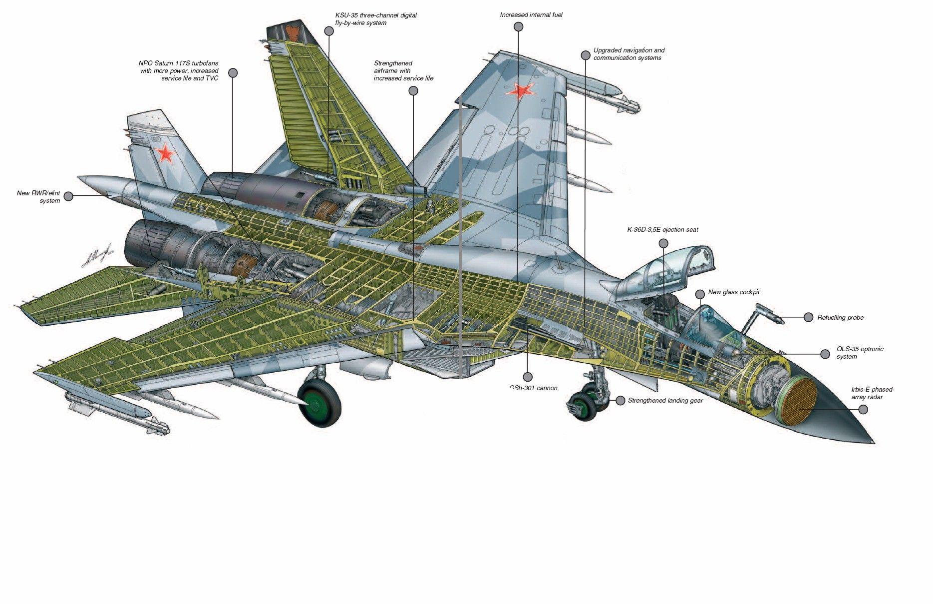 Sukhoi Su-35 cutaway