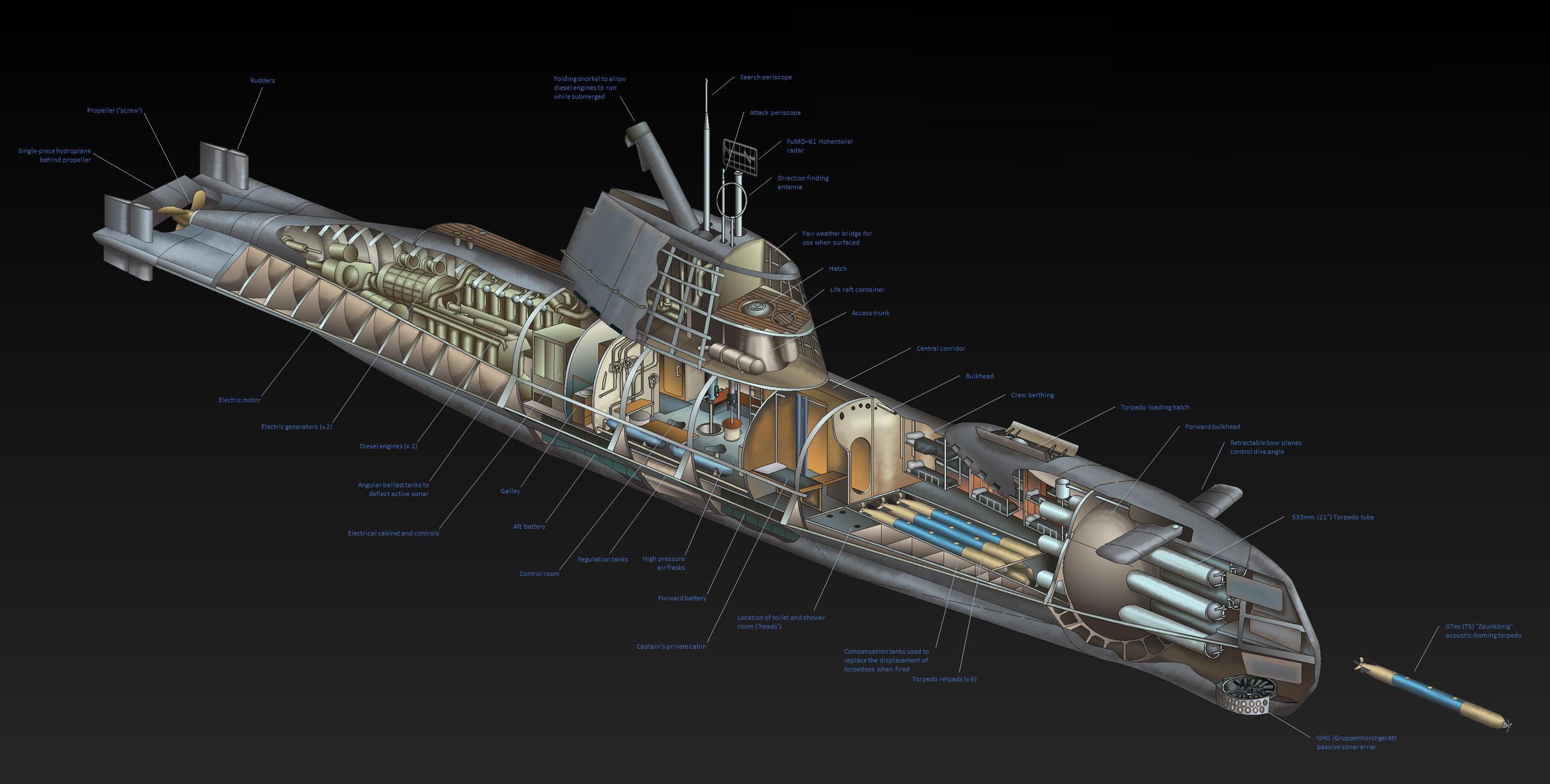 U-boat cutaway