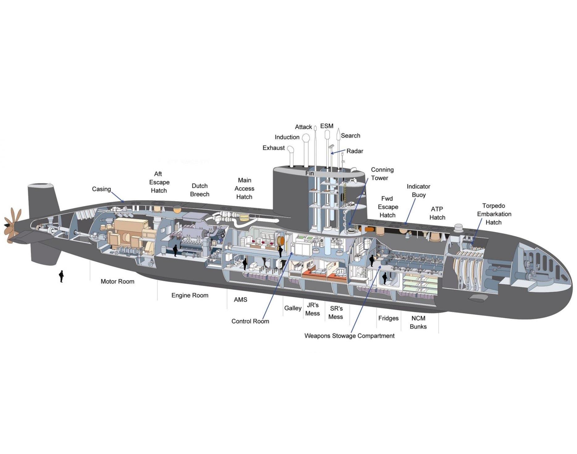 Victoria-class submarine cutaway
